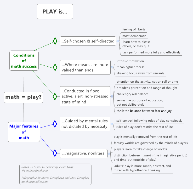 play definition