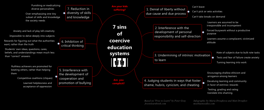7SinsOfCoerciveEducation