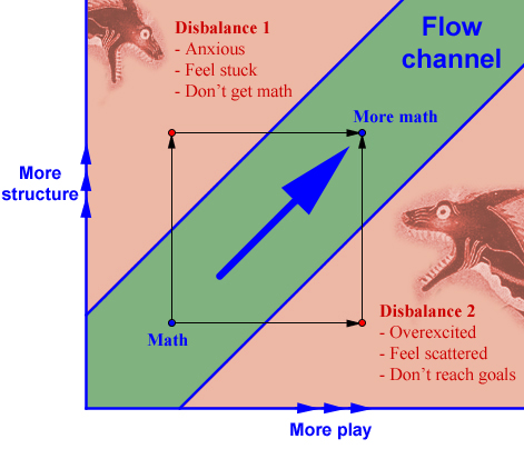 FlowChannelStructurePlay