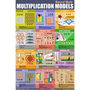 12 models of multiplication - Natural Math