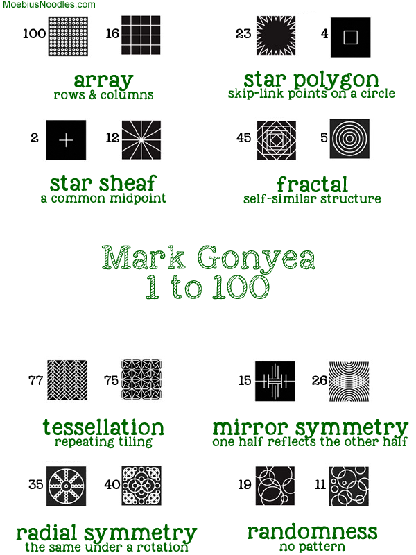 Mark Gonyea 100 patterns