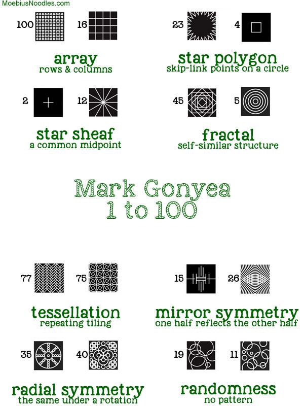 Mark Gonyea 100 patterns