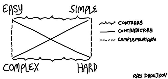 Semiotic Square Easy Complex