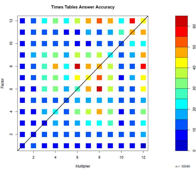 Multiplication Heat Map