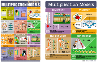 Printable Multiplication Models Poster
