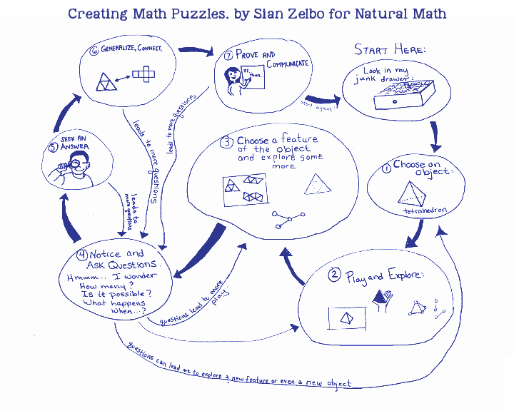 Creating Math Puzzles